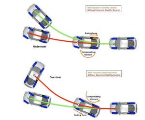 Electronic Stability Control >> Electronic Stability Control Esc